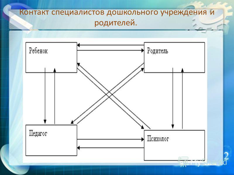 Контакт специалистов дошкольного учреждения и родителей.