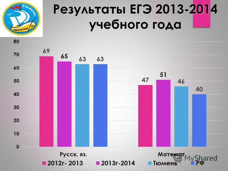 Результаты ЕГЭ 2013-2014 учебного года