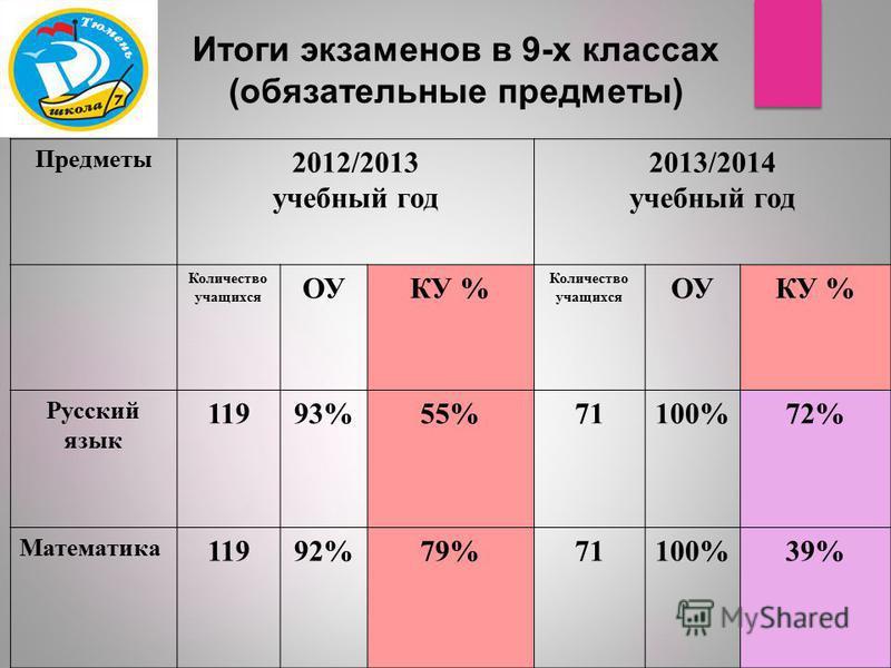 Итоги экзаменов в 9-х классах (обязательные предметы) Предметы 2012/2013 учебный год 2013/2014 учебный год Количество учащихся ОУКУ % Количество учащихся ОУКУ % Русский язык 11993%55%71100%72% Математика 11992%79%71100%39%