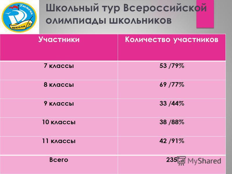 Школьный тур Всероссийской олимпиады школьников Участники Количество участников 7 классы 53 /79% 8 классы 69 /77% 9 классы 33 /44% 10 классы 38 /88% 11 классы 42 /91% Всего 235