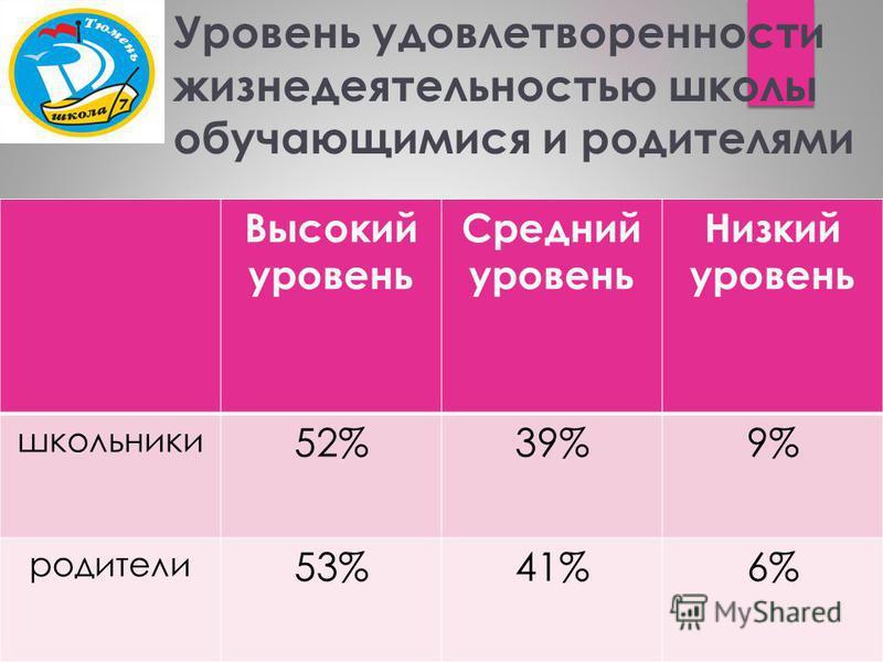 Уровень удовлетворенности жизнедеятельностью школы обучающимися и родителями Высокий уровень Средний уровень Низкий уровень школьники 52%39%9% родители 53%41%6%