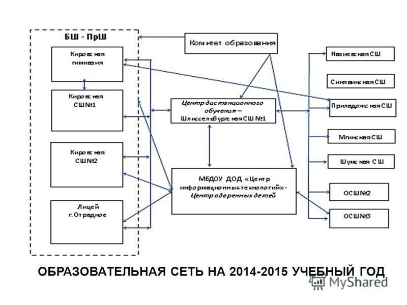 ОБРАЗОВАТЕЛЬНАЯ СЕТЬ НА 2014-2015 УЧЕБНЫЙ ГОД