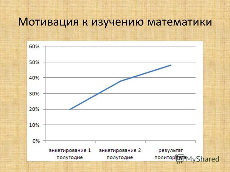 Мотивация к изучению математики