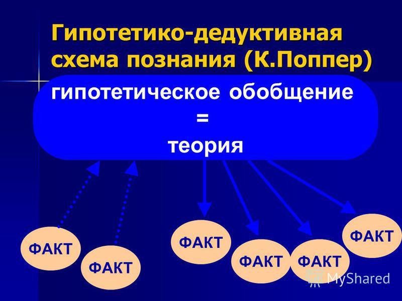 Гипотетико-дедуктивная схема познания (К.Поппер) ФАКТ гипотетическое обобщение = теория