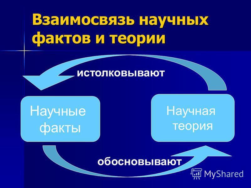 Взаимосвязь научных фактов и теории Научные факты Научная теория обосновывают истолковывают
