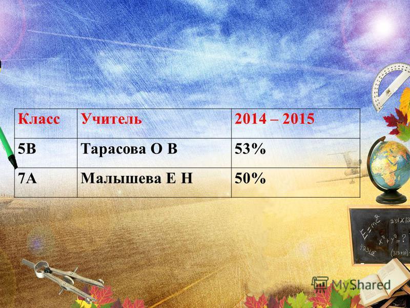Класс Учитель 2014 – 2015 5ВТарасова О В53% 7АМалышева Е Н50%