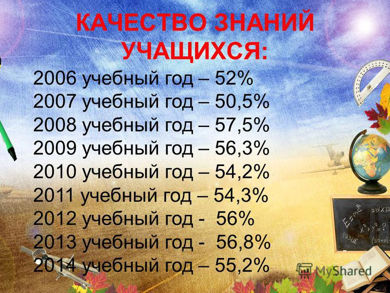 КАЧЕСТВО ЗНАНИЙ УЧАЩИХСЯ: 2006 учебный год – 52% 2007 учебный год – 50,5% 2008 учебный год – 57,5% 2009 учебный год – 56,3% 2010 учебный год – 54,2% 2011 учебный год – 54,3% 2012 учебный год - 56% 2013 учебный год - 56,8% 2014 учебный год – 55,2%