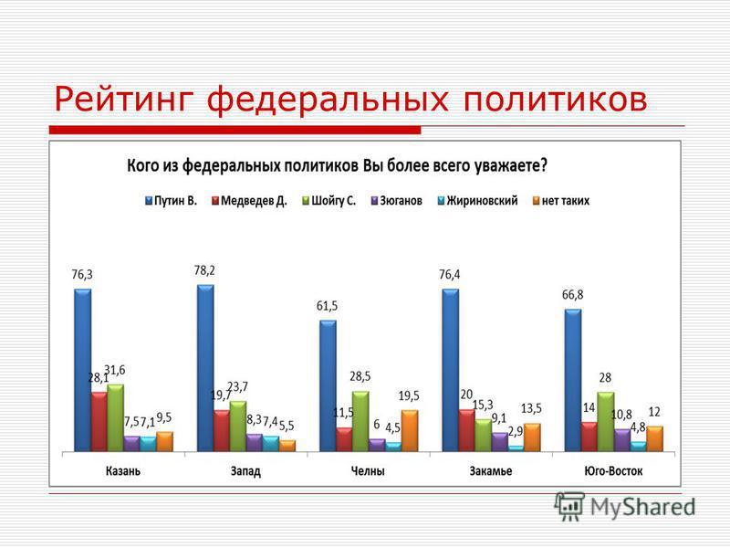 Рейтинг федеральных политиков