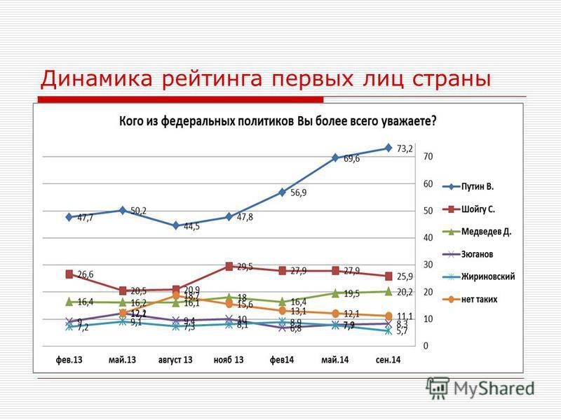Динамика рейтинга первых лиц страны