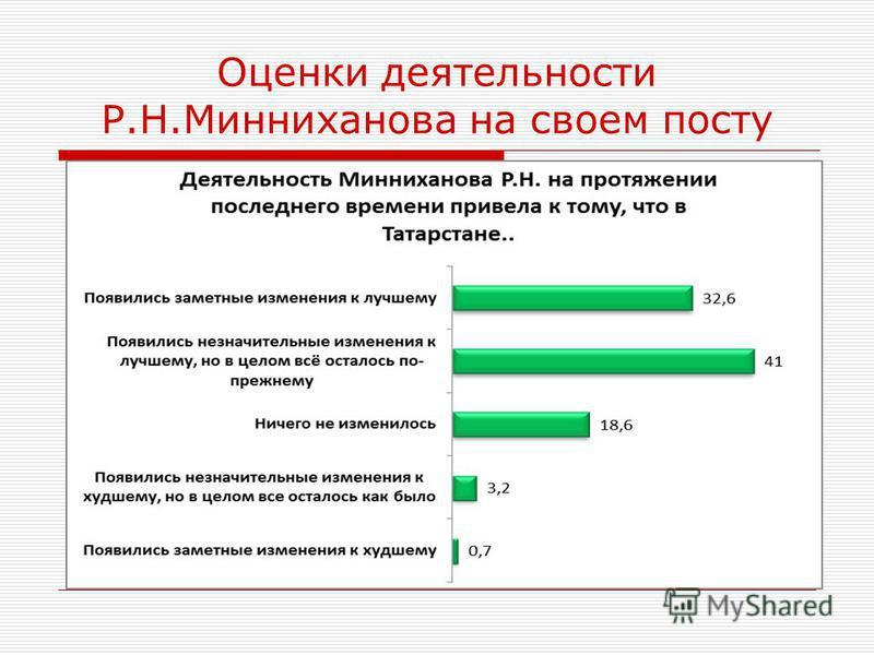 Оценки деятельности Р.Н.Минниханова на своем посту