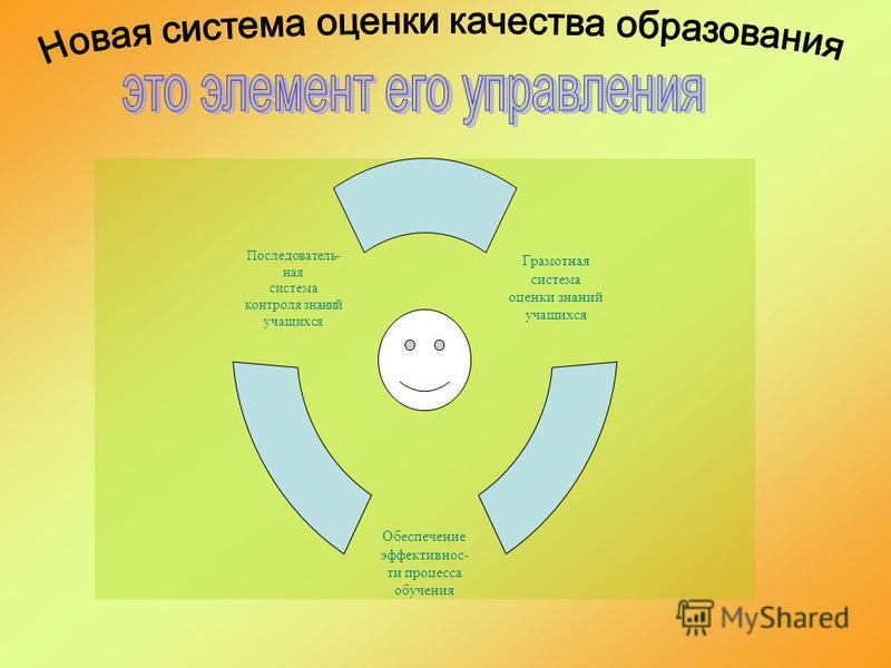 Государство (дает заказ) Школа Модель выпускника Рособрнадзор