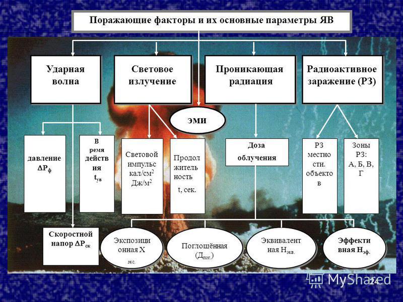 24 Поражающие факторы и их основные параметры ЯВ Ударная волна Ударная волна Световое излучение Световое излучение Проникающая радиация Проникающая радиация Радиоактивное заражение (РЗ) Избыточно е давление Р ф В ремя действ ия t ув Скоростной напор