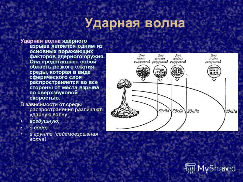 25 Ударная волна Ударная волна ядерного взрыва является одним из основных поражающих факторов ядерного оружия. Она представляет собой область резкого сжатия среды, которая в виде сферического слоя распространяется во все стороны от места взрыва со св