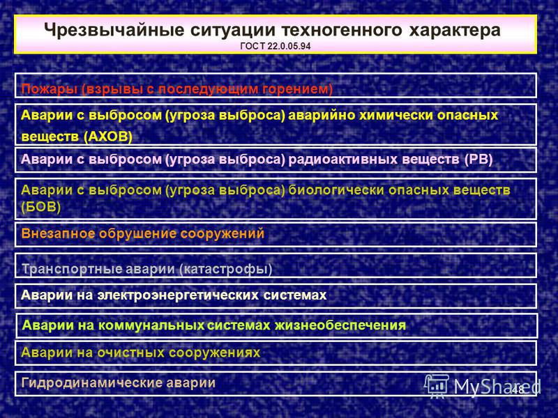 48 Чрезвычайные ситуации техногенного характера ГОСТ 22.0.05.94 Пожары (взрывы с последующим горением) Аварии с выбросом (угроза выброса) аварийно химически опасных веществ (АХОВ) Аварии с выбросом (угроза выброса) радиоактивных веществ (РВ) Аварии с