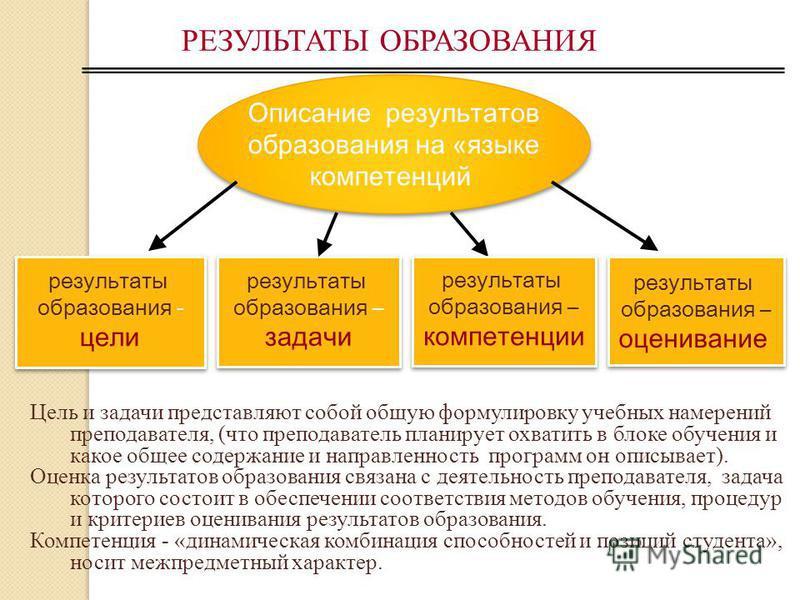 Проблема формулирования задач изучения дисциплины Описание задач : в терминах учебных намерений преподавателя в терминах ожидаемого результата
