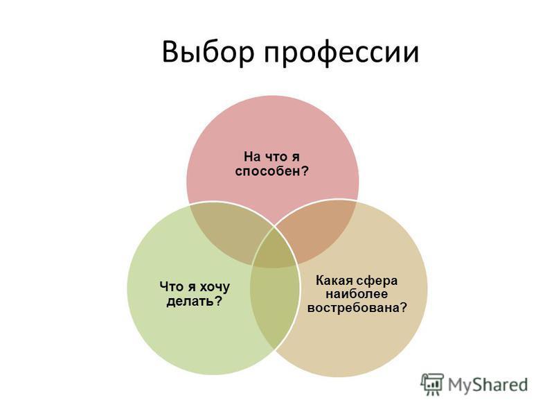 Выбор профессии На что я способен? Какая сфера наиболее востребована? Что я хочу делать?