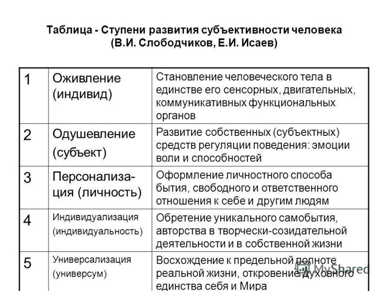 Таблица - Ступени развития субъективности человека (В.И. Слободчиков, Е.И. Исаев) 1 Оживление (индивид) Становление человеческого тела в единстве его сенсорных, двигательных, коммуникативных функциональных органов 2 Одушевление (субъект) Развитие соб