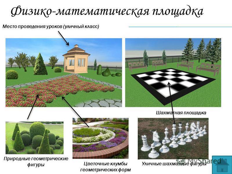 Место проведения уроков (уличный класс) Шахматная площадка Природные геометрические фигуры Цветочные клумбы геометрических форм Физико-математическая площадка Уличные шахматные фигуры
