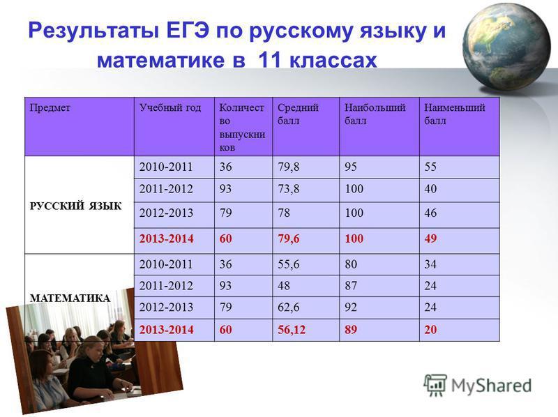 Результаты ЕГЭ по русскому языку и математике в 11 классах Предмет Учебный год Количест во выпускников Средний балл Наибольший балл Наименьший балл РУССКИЙ ЯЗЫК 2010-20113679,89555 2011-20129373,810040 2012-2013797810046 2013-20146079,610049 МАТЕМАТИ