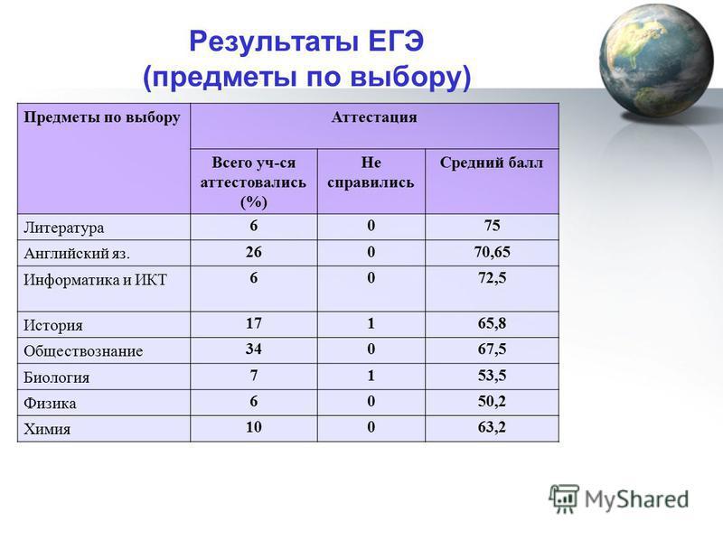 Предметы по выбору Аттестация Всего уч-ся аттестовались (%) Не справились Средний балл Литература 6075 Английский яз. 26070,65 Информатика и ИКТ 6072,5 История 17165,8 Обществознание 34067,5 Биология 7153,5 Физика 6050,2 Химия 10063,2 Результаты ЕГЭ
