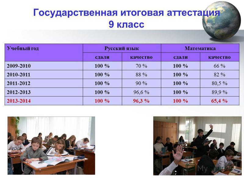 Государственная итоговая аттестация 9 класс Учебный год Русский язык Математика сдаликачествосдаликачество 2009-2010100 %70 %100 %66 % 2010-2011100 %88 %100 %82 % 2011-2012100 %90 %100 %80,5 % 2012-2013100 %96,6 %100 %89,9 % 2013-2014100 %96,3 %100 %