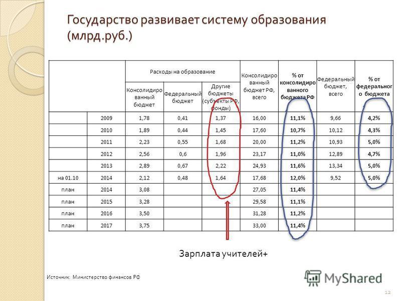 Государство развивает систему образования ( млрд. руб.) 12 Расходы на образование Консолидиро ванный бюджет РФ, всего % от консолидированного бюджета РФ Федеральный бюджет, всего % от федерального бюджета Консолидиро ванный бюджет Федеральный бюджет