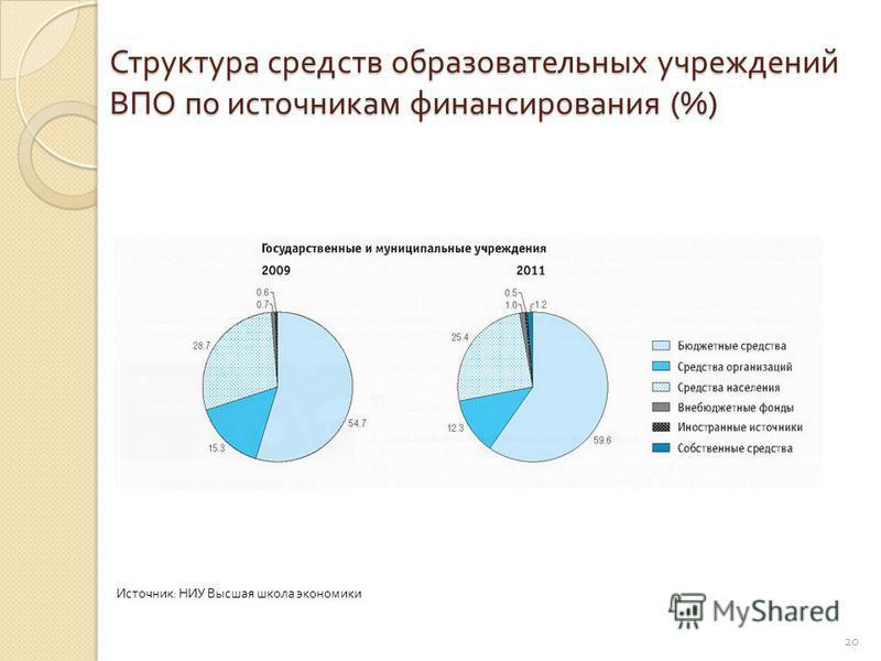 Структура средств образовательных учреждений ВПО по источникам финансирования (%) 20 Источник : НИУ Высшая школа экономики