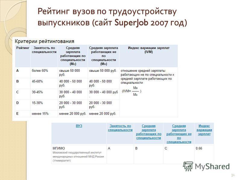 Рейтинг вузов по трудоустройству выпускников ( сайт SuperJob 2007 год ) 31