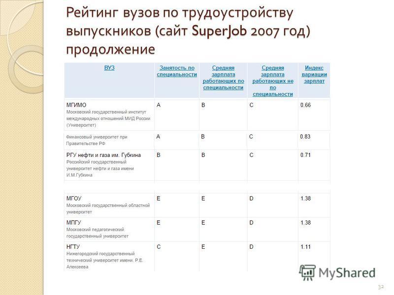 Рейтинг вузов по трудоустройству выпускников ( сайт SuperJob 2007 год ) продолжение 32