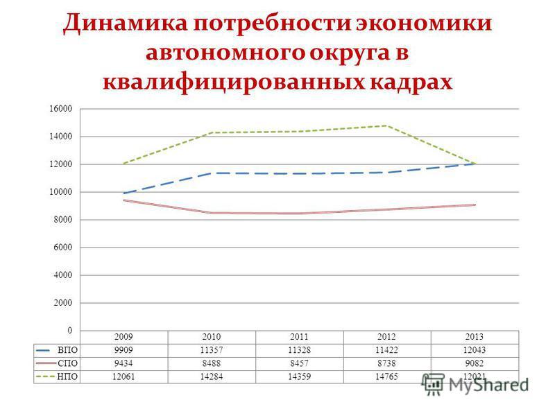 Динамика потребности экономики автономного округа в квалифицированных кадрах