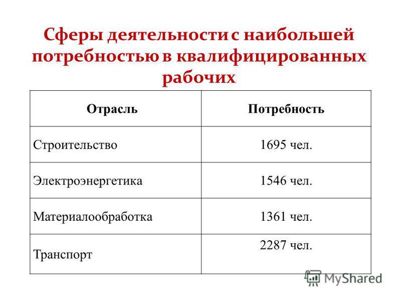 Сферы деятельности с наибольшей потребностью в квалифицированных рабочих Отрасль Потребность Строительство 1695 чел. Электроэнергетика 1546 чел. Материалообработка 1361 чел. Транспорт 2287 чел.