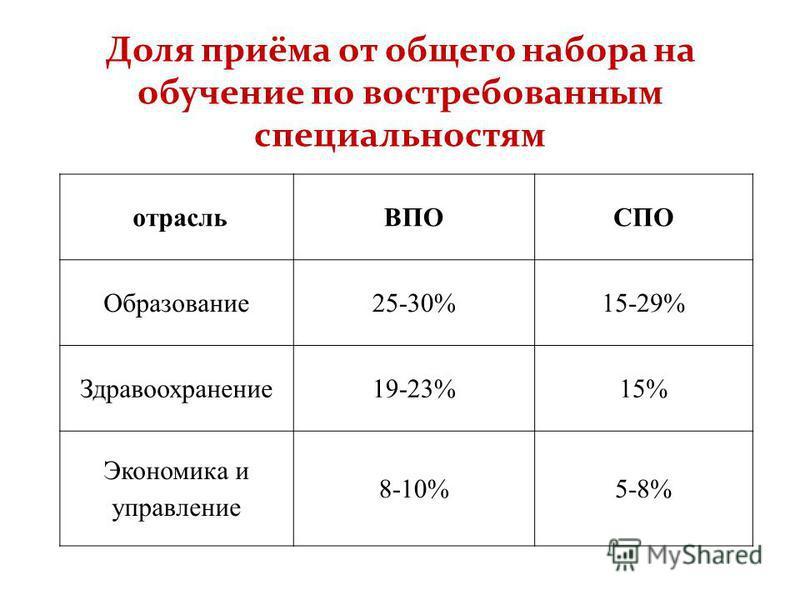 Доля приёма от общего набора на обучение по востребованным специальностям отрасльВПОСПО Образование 25-30%15-29% Здравоохранение 19-23%15% Экономика и управление 8-10%5-8%