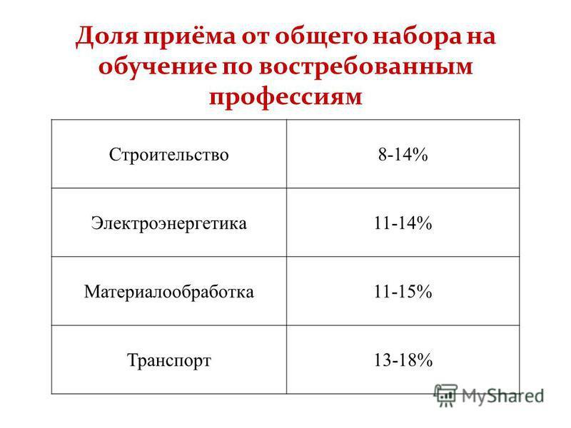 Доля приёма от общего набора на обучение по востребованным профессиям Строительство 8-14% Электроэнергетика 11-14% Материалообработка 11-15% Транспорт 13-18%