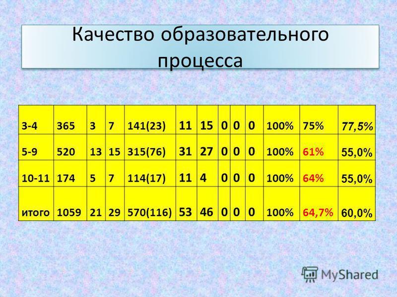 Качество образовательного процесса 3-436537141(23) 1115000 100%75% 77,5% 5-95201315315(76) 3127000 100%61% 55,0% 10-1117457114(17) 114000 100%64% 55,0% итого 10592129570(116) 5346000 100%64,7% 60,0%