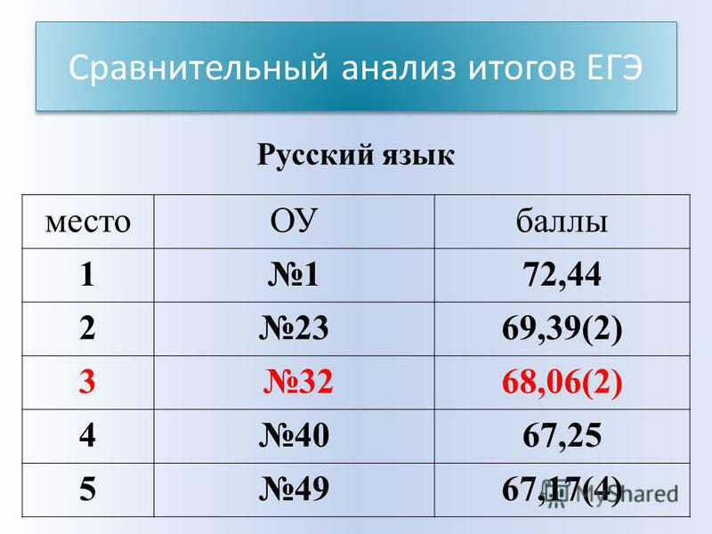 Сравнительный анализ итогов ЕГЭ место ОУбаллы 1172,44 22369,39(2) 3 3268,06(2) 44067,25 54967,17(4) Русский язык