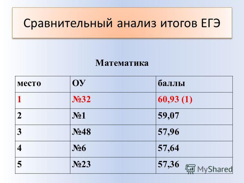Сравнительный анализ итогов ЕГЭ место ОУбаллы 13260,93 (1) 2159,07 34857,96 4657,64 52357,36 Математика