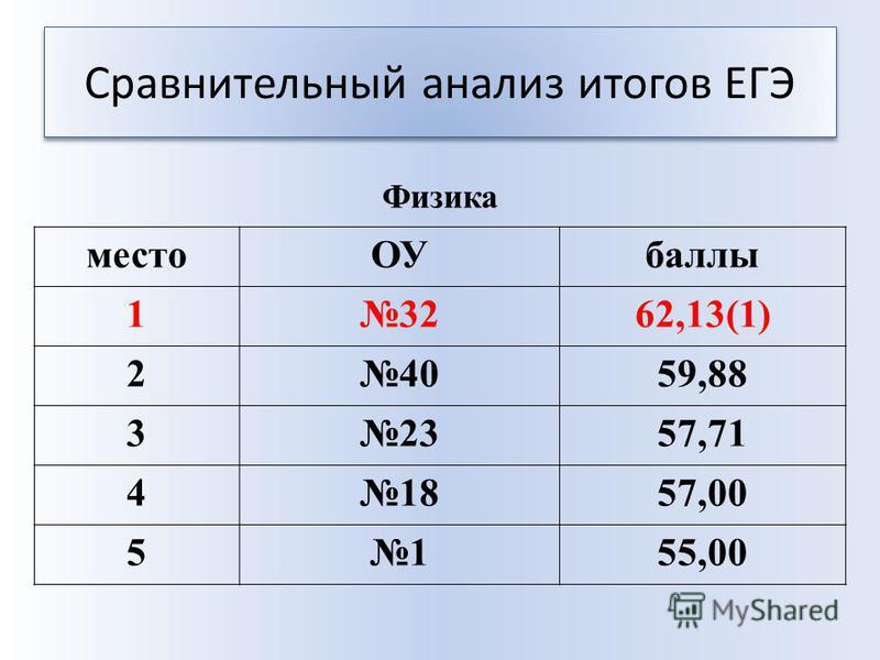 Сравнительный анализ итогов ЕГЭ место ОУбаллы 13262,13(1) 24059,88 32357,71 41857,00 5155,00 Физика