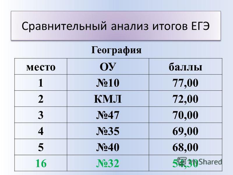 Сравнительный анализ итогов ЕГЭ место ОУбаллы 11077,00 2КМЛ72,00 34770,00 43569,00 54068,00 163254,30 География