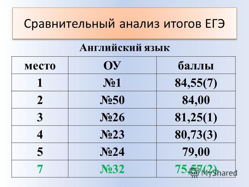 Сравнительный анализ итогов ЕГЭ место ОУбаллы 1184,55(7) 25084,00 32681,25(1) 42380,73(3) 52479,00 73275,57(2) Английский язык