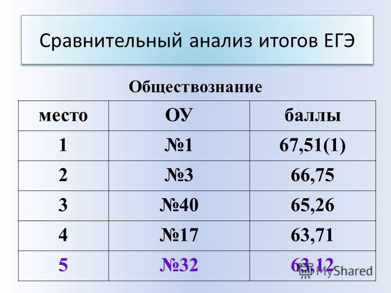 Сравнительный анализ итогов ЕГЭ место ОУбаллы 1167,51(1) 2366,75 34065,26 41763,71 53263,12 Обществознание