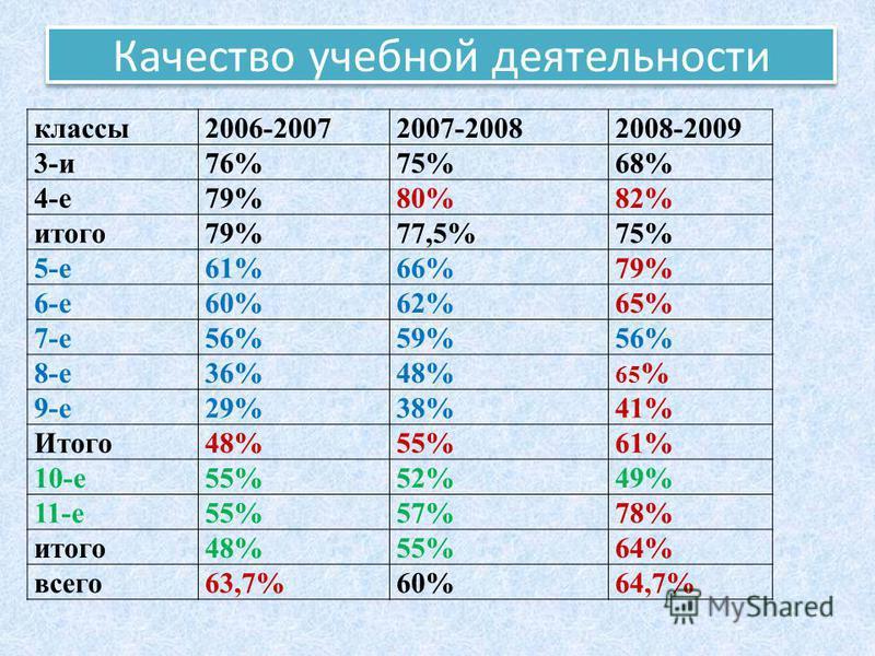 Качество учебной деятельности классы 2006-20072007-20082008-2009 3-и 76%75%68% 4-е 79%80%82% итого 79%77,5%75% 5-е 61%66%79% 6-е 60%62%65% 7-е 56%59%56% 8-е 36%48% 65 % 9-е 29%38%41% Итого 48%55%61% 10-е 55%52%49% 11-е 55%57%78% итого 48%55%64% всего