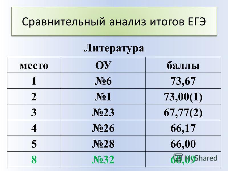 Сравнительный анализ итогов ЕГЭ место ОУбаллы 1673,67 2173,00(1) 32367,77(2) 42666,17 52866,00 83260,09 Литература