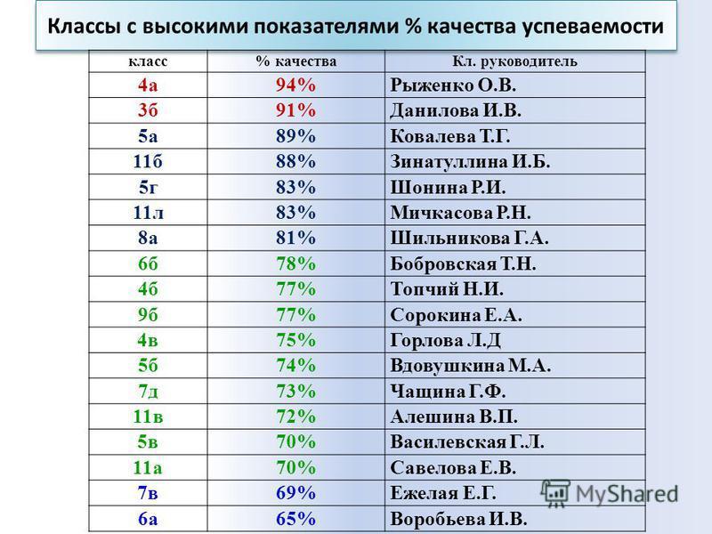 Классы с высокими показателями % качества успеваемости класс% качества Кл. руководитель 4 а 94%Рыженко О.В. 3 б 91%Данилова И.В. 5 а 89%Ковалева Т.Г. 11 б 88%Зинатуллина И.Б. 5 г 83%Шонина Р.И. 11 л 83%Мичкасова Р.Н. 8 а 81%Шильникова Г.А. 6 б 78%Боб