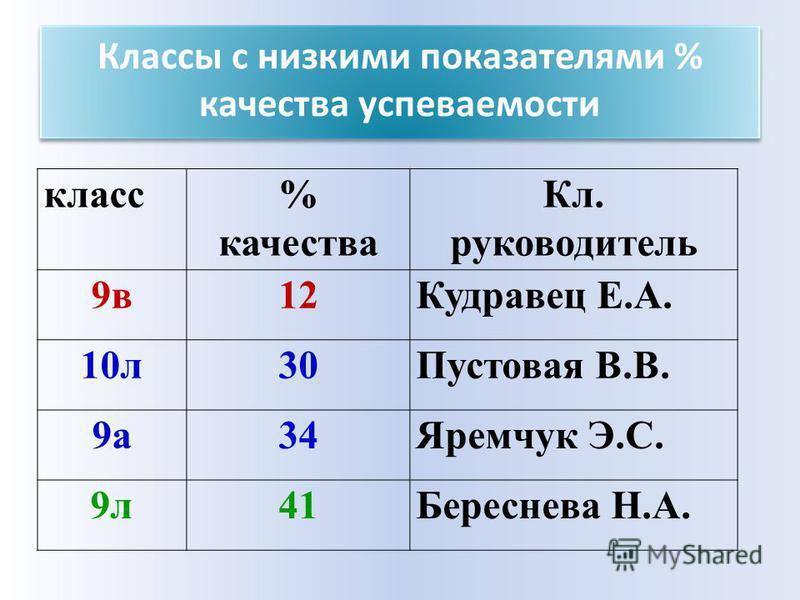 Классы с низкими показателями % качества успеваемости класс% качества Кл. руководитель 9 в 12Кудравец Е.А. 10 л 30Пустовая В.В. 9 а 34Яремчук Э.С. 9 л 41Береснева Н.А.