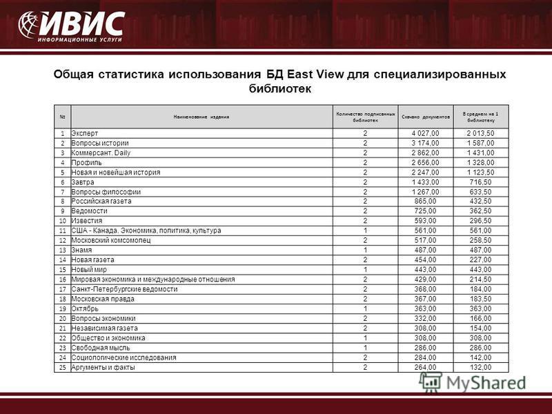 Общая статистика использования БД East View для специализированных библиотек Наименование издания Количество подписанных библиотек Скачано документов В среднем на 1 библиотеку 1 Эксперт 24 027,002 013,50 2 Вопросы истории 23 174,001 587,00 3 Коммерса