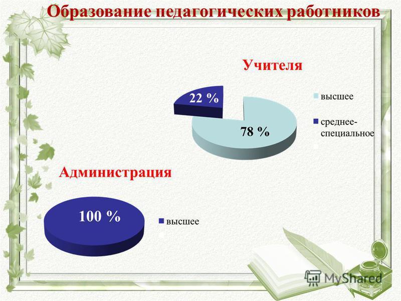 Образование педагогических работников 22 %