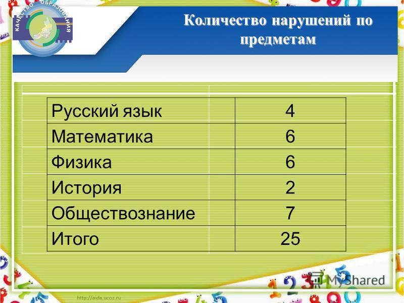 Количество нарушений по предметам Русский язык 4 Математика 6 Физика 6 История 2 Обществознание 7 Итого 25