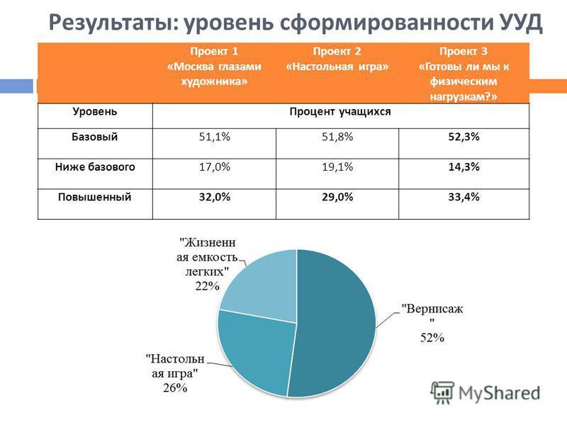 Результаты : уровень сформированности УУД Проект 1 « Москва глазами художника » Проект 2 « Настольная игра » Проект 3 « Готовы ли мы к физическим нагрузкам ?» Уровень Процент учащихся Базовый 51,1%51,8%52,3% Ниже базового 17,0%19,1%14,3% Повышенный 3