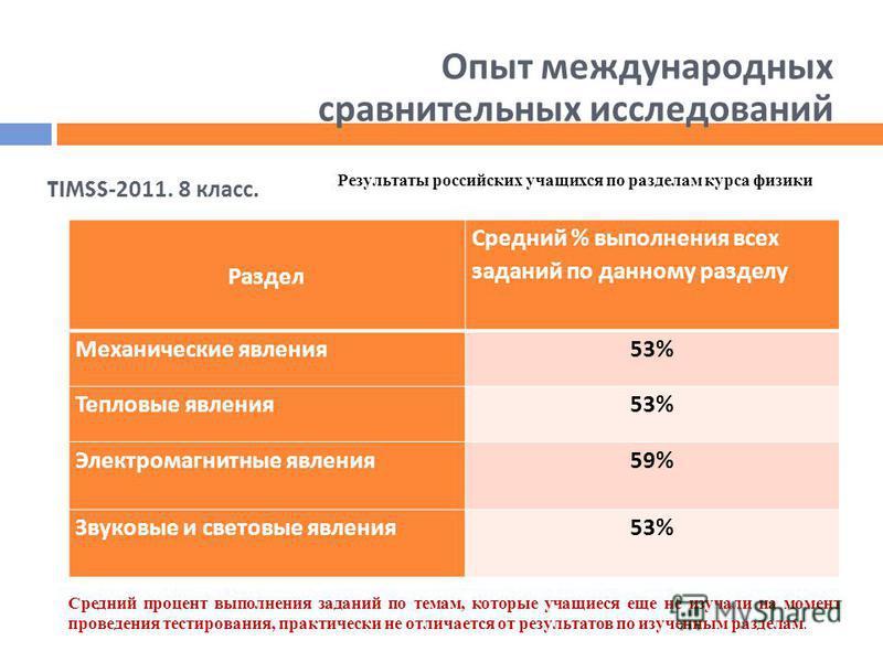 Раздел Средний % выполнения всех заданий по данному разделу Механические явления 53% Тепловые явления 53% Электромагнитные явления 59% Звуковые и световые явления 53% Результаты российских учащихся по разделам курса физики Средний процент выполнения