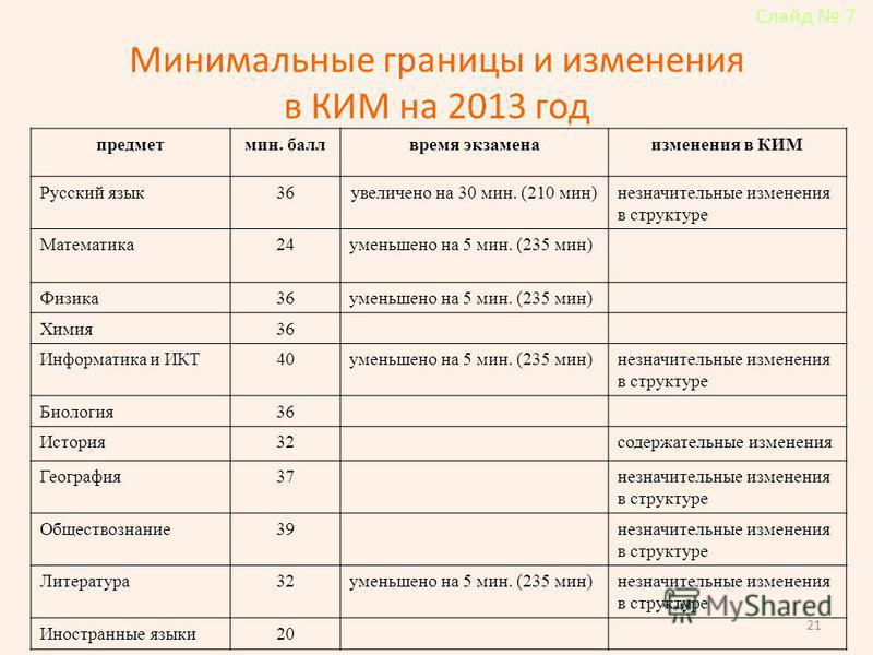 Минимальные границы и изменения в КИМ на 2013 год предмет мин. балл время экзамена изменения в КИМ Русский язык 36 увеличено на 30 мин. (210 мин)незначительные изменения в структуре Математика 24 уменьшено на 5 мин. (235 мин) Физика 36 уменьшено на 5